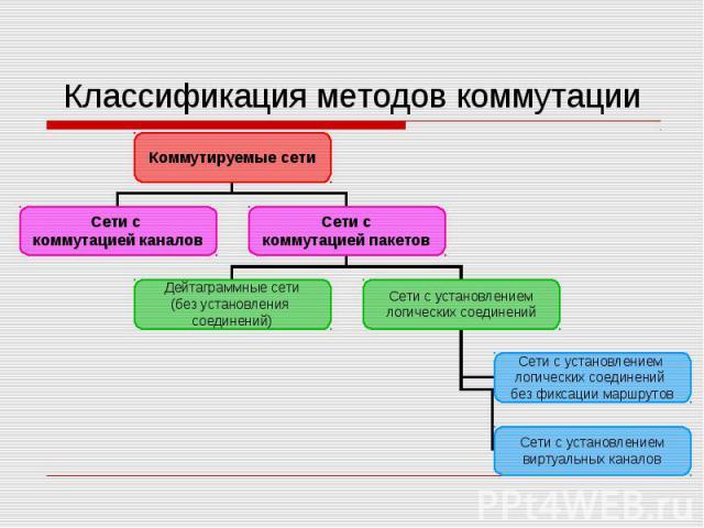 Классификация методов коммутации