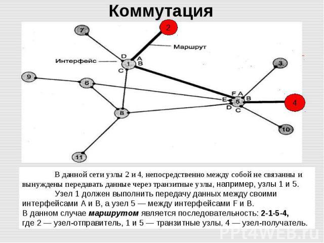 В данной сети узлы 2 и 4, непосредственно между собой не связанны и вынуждены передавать данные через транзитные узлы, например, узлы 1 и 5. Узел 1 должен выполнить передачу данных между своими интерфейсами А и В, а узел 5 — между интерфейсами F и В…