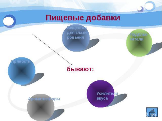 Пищевые добавки Веществадля глази-рования Подслас-тители Пряности Ароматизаторы Усилителивкуса