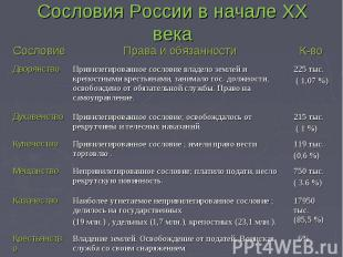 Сословия России в начале XX века