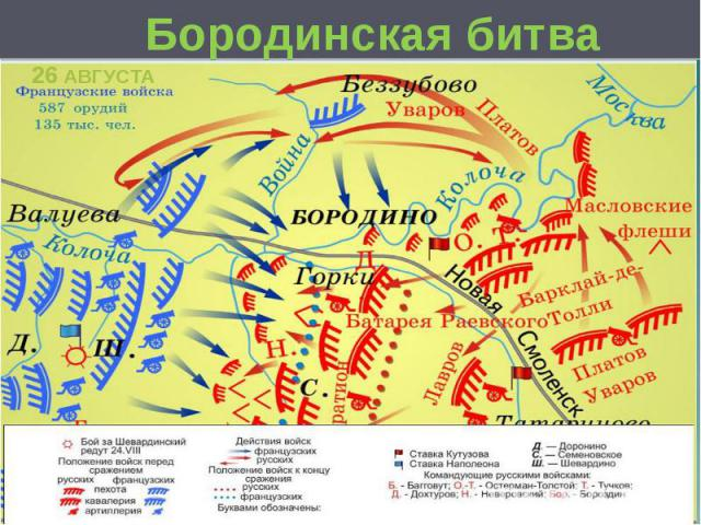Бородинская битва 26 АВГУСТА