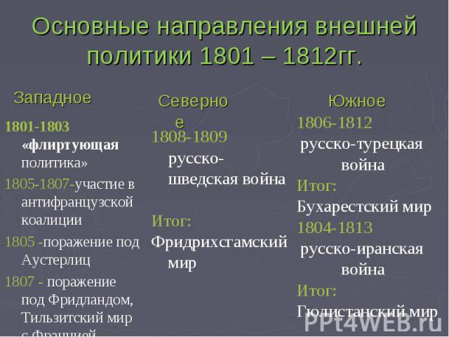 Основные направления внешней политики 1801 – 1812гг. 1801-1803 «флиртующая политика»1805-1807-участие в антифранцузской коалиции1805 -поражение под Аустерлиц1807 - поражение под Фридландом, Тильзитский мир с Францией 1808-1809 русско-шведская войнаИ…
