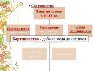Занятия славян в VI-IX вв.Скотоводствокоровы, лошади, овцы, козы, свиньиЗемледел