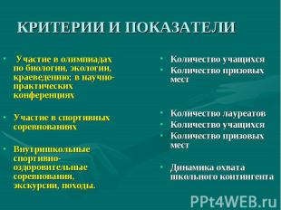 КРИТЕРИИ И ПОКАЗАТЕЛИ Участие в олимпиадах по биологии, экологии, краеведению;
