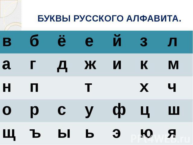БУКВЫ РУССКОГО АЛФАВИТА.