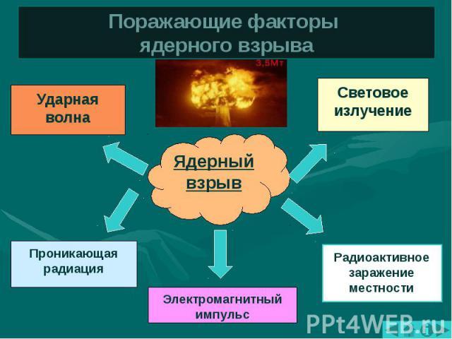 Поражающие факторы ядерного взрыва Ударная волна Проникающая радиация Электромагнитный импульс Радиоактивное заражение местности Световое излучение Ядерный взрыв