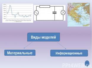 Виды моделей Материальные Информационные
