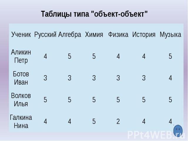 Таблицы типа