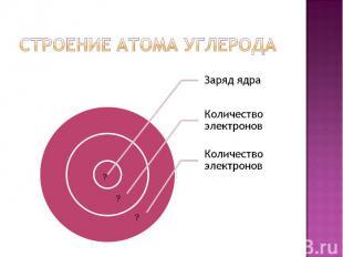 Строение атома углерода Заряд ядраКоличество электроновКоличество электронов