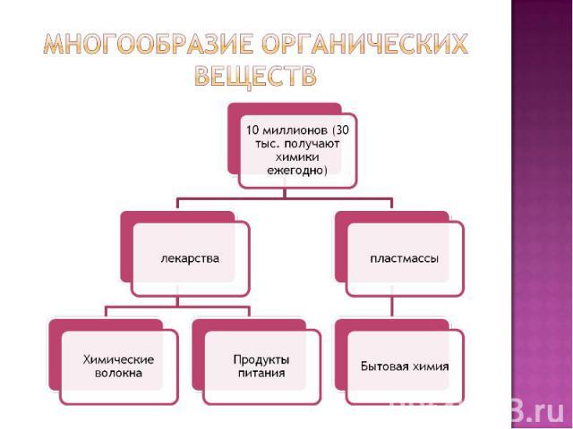 Многообразие органических веществ 10 миллионов (30 тыс. получают химики ежегодно)лекарстваХимические волокнаПродукты питанияпластмассыБытовая химия
