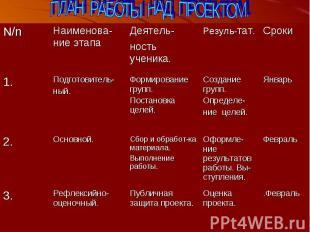 ПЛАН РАБОТЫ НАД ПРОЕКТОМ.