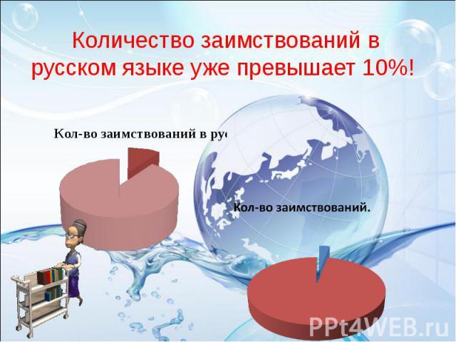 Количество заимствований в русском языке уже превышает 10%! Кол-во заимствований в русском языке