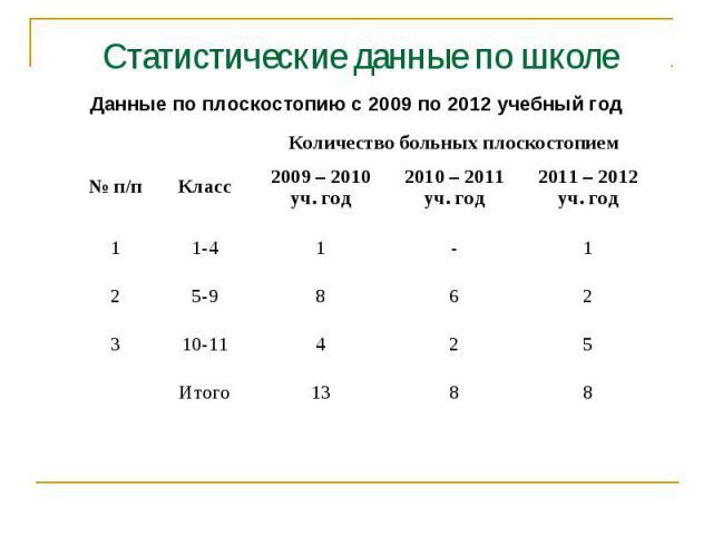 Статистические данные по школе Данные по плоскостопию с 2009 по 2012 учебный год