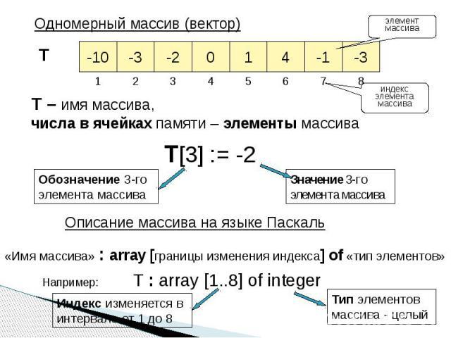 Одномерный массив (вектор) T – имя массива, числа в ячейках памяти – элементы массива элемент массива индекс элемента массива T[3] := -2 Обозначение 3-го элемента массива Значение 3-го элемента массива Описание массива на языке Паскаль «Имя массива»…