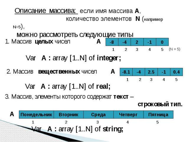 Описание массива: если имя массива A, количество элементов N (например N=5), можно рассмотреть следующие типы 1. Массив целых чисел Var A : array [1..N] of integer; 2. Массив вещественных чисел Var A : array [1..N] of real; 3. Массив, элементы котор…