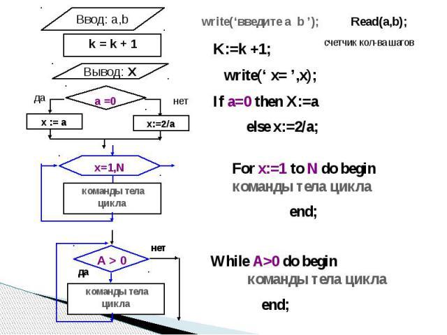 write('введите a b '); K:=k +1; write(' x= ',x); If a=0 then Х:=a else x:=2/a; For x:=1 to N do begin команды тела цикла end; While A>0 do begin команды тела цикла end;