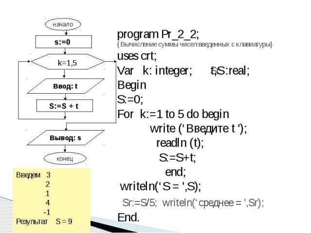 program Pr_2_2; {Вычисление суммы чисел введенных с клавиатуры}uses crt;Var k: integer; t,S:real;BeginS:=0;For k:=1 to 5 do begin write ('Введите t '); readln (t); S:=S+t; end; writeln('S = ',S);End. Введем 3 2 1 4 -1Результат S = 9