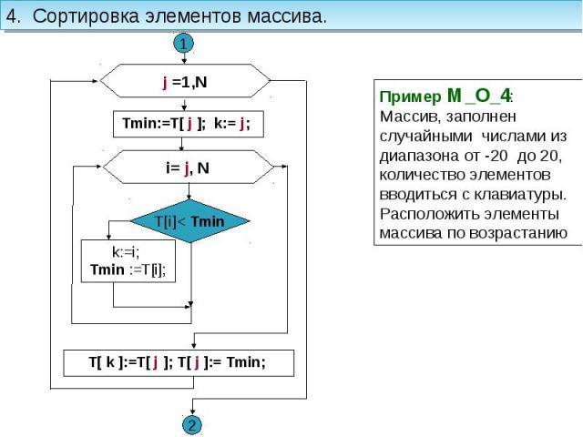 4. Сортировка элементов массива. Пример M_O_4: Массив, заполнен случайными числами из диапазона от -20 до 20, количество элементов вводиться с клавиатуры. Расположить элементы массива по возрастанию