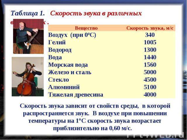 Таблица 1. Скорость звука в различных веществах . Скорость звука зависит от свойств среды, в которой распространяется звук. В воздухе при повышении температуры на 1°С скорость звука возрастает приблизительно на 0,60 м/с.
