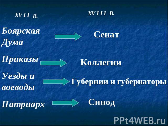 Боярская ДумаПриказыУезды и воеводы Патриарх