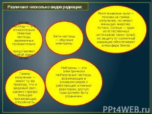 Различают несколько видов радиации: Альфа-частицы — это относительно тяжелые час