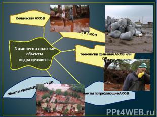 Химически опасные объекты подразделяются Количеству АХОВ токсичности АХОВ технол