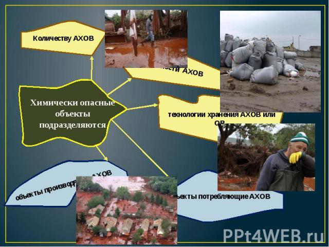 Химически опасные объекты подразделяются Количеству АХОВ токсичности АХОВ технологии хранения АХОВ или ОВ. объекты потребляющие АХОВ объекты производящие АХОВ
