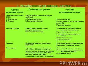 5. Мембранные органоиды клетки.