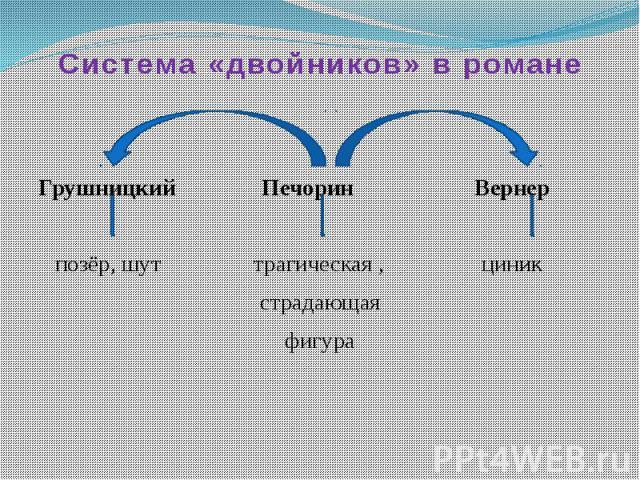 Система «двойников» в романе Грушницкий Печорин Вернер позёр, шут трагическая , циникстрадающаяфигура