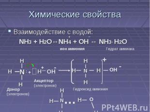 Химические свойства Взаимодействие с водой: NH3 + H2O↔NH4 + OH ↔ NH3· H2O Донор