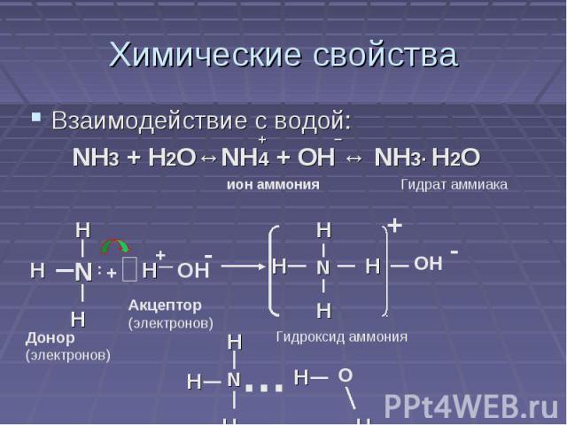 Химические свойства Взаимодействие с водой: NH3 + H2O↔NH4 + OH ↔ NH3· H2O Донор (электронов) Акцептор (электронов) Гидроксид аммония