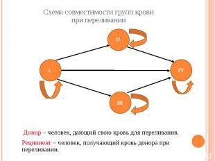 Схема совместимости групп кровипри переливании Донор – человек, дающий свою кров