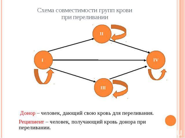 Схема совместимости групп кровипри переливании Донор – человек, дающий свою кровь для переливания.Реципиент – человек, получающий кровь донора при переливании.