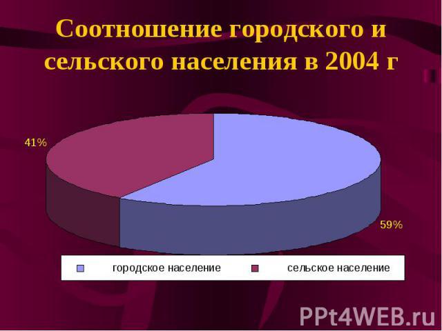Соотношение городского и сельского населения в 2004 г