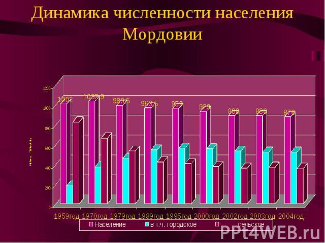 Динамика численности населения Мордовии
