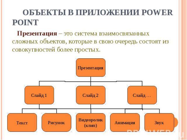 Объекты в приложении Power Point Презентация – это система взаимосвязанных сложных объектов, которые в свою очередь состоят из совокупностей более простых.