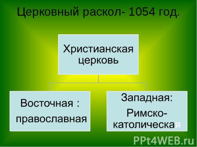 Церковный раскол- 1054 год. Христианская церковьВосточная : православнаяЗападная:Римско-католическая