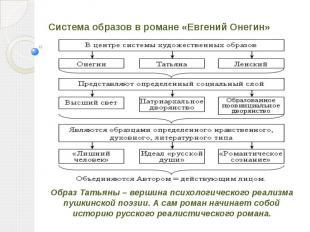Система образов в романе «Евгений Онегин» Образ Татьяны – вершина психологическо