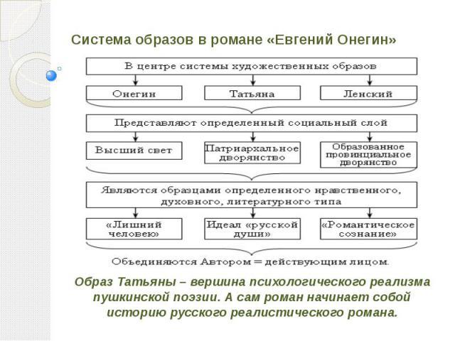 Система образов в романе «Евгений Онегин» Образ Татьяны – вершина психологического реализма пушкинской поэзии. А сам роман начинает собой историю русского реалистического романа.