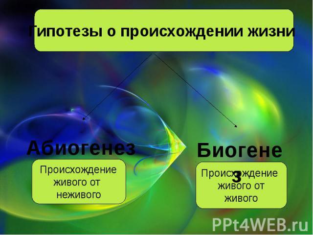 Гипотезы о происхождении жизни Абиогенез Происхождениеживого от неживого Биогенез Происхождение живого отживого