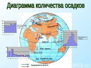 Диаграмма количества осадков