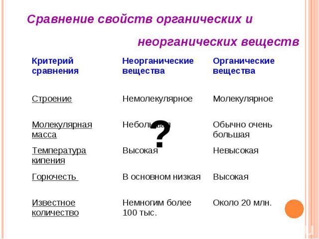 Сравнение свойств органических и неорганических веществ