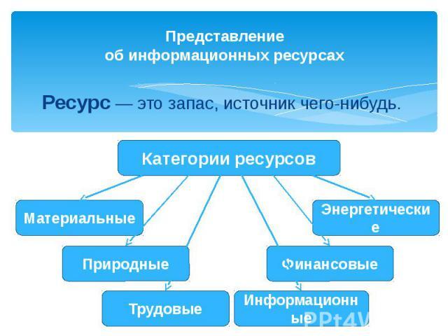Представлениеоб информационных ресурсахРесурс — это запас, источник чего-нибудь.