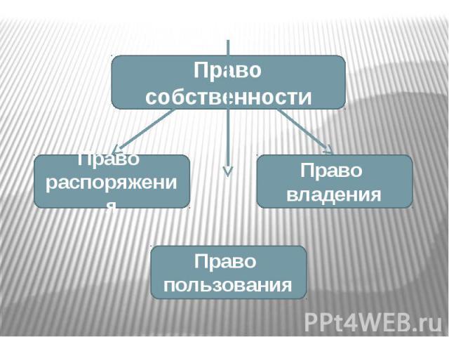 Право собственности Право распоряжения Право владения Право пользования