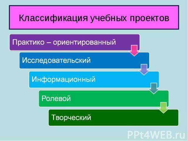 Классификация учебных проектов Практико – ориентированный Исследовательский Информационный Ролевой Творческий