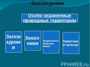 Особо охраняемые природные территорииЗаповедникиЗаказ-ники Национальн. природн.