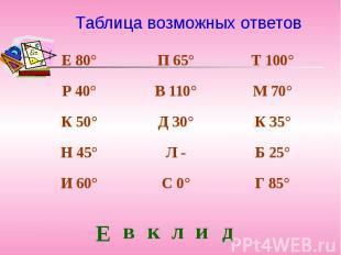 Таблица возможных ответов