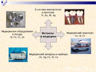 В составе имплантатов и протезов:Ti, Au, Ni, Ag Медицинское оборудованиеи посуда