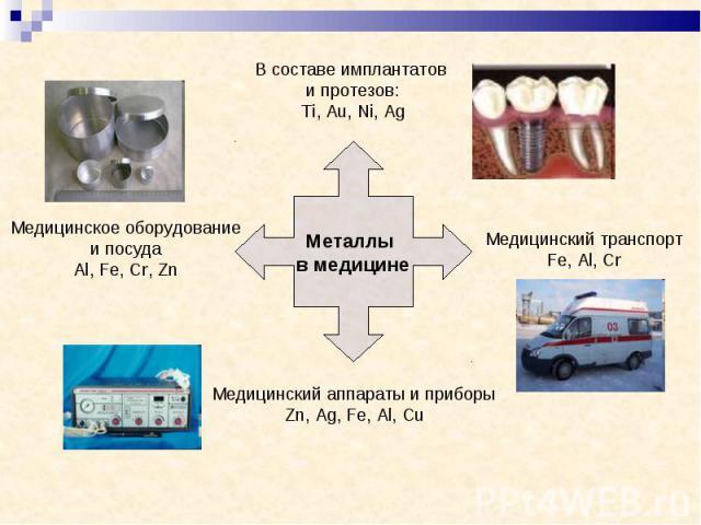 В составе имплантатов и протезов:Ti, Au, Ni, Ag Медицинское оборудованиеи посудаAl, Fe, Cr, Zn Медицинский аппараты и приборыZn, Ag, Fe, Al, Cu Медицинский транспортFe, Al, Cr