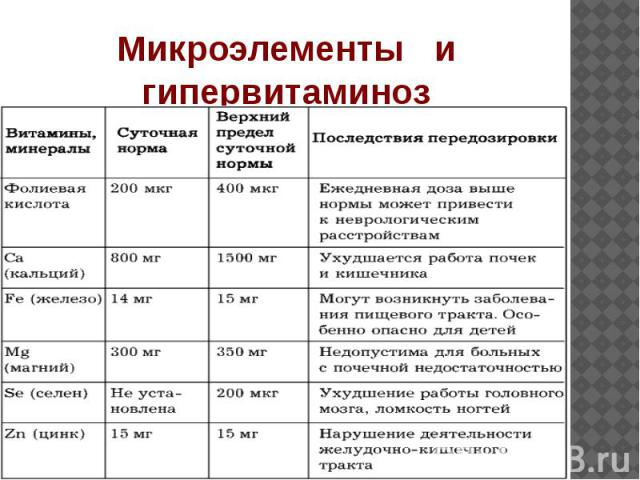 Микроэлементы и гипервитаминоз